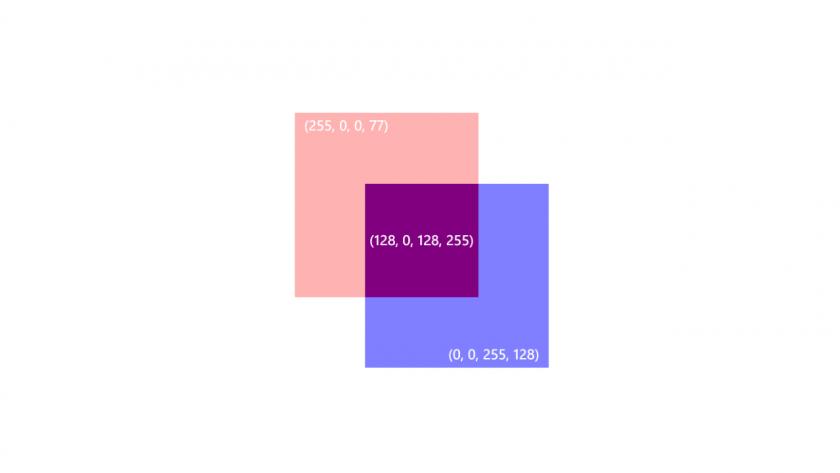 透過度を考慮しない方法で算出された透過度のあるアルファブレンドのサンプル。