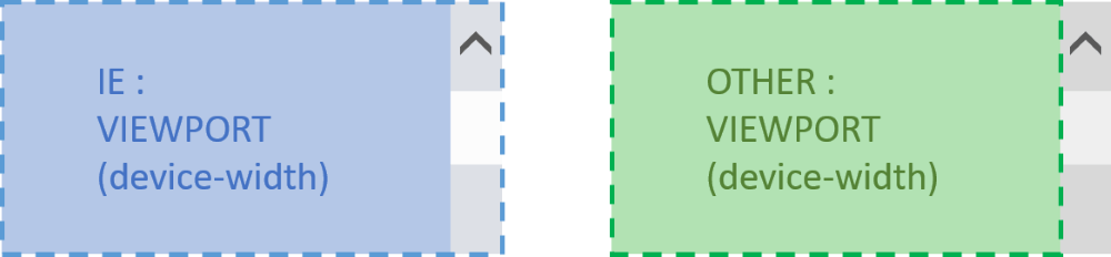 viewport の width に device-width を指定したときの、IE とその他のブラウザの比較