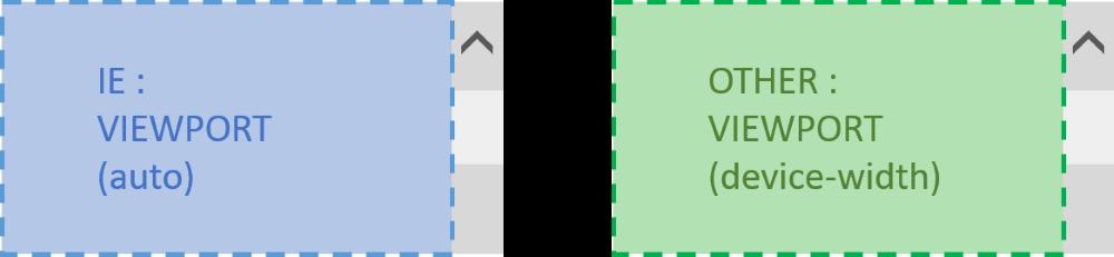 IE で viewport の width に auto を指定したときと、他のモダンブラウザで device-width を指定したときとの比較