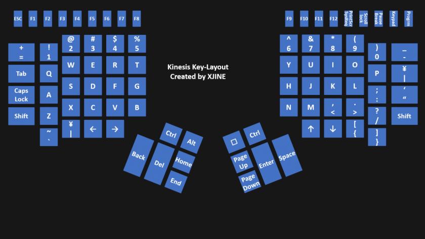 KINESIS の標準的なキー配列。