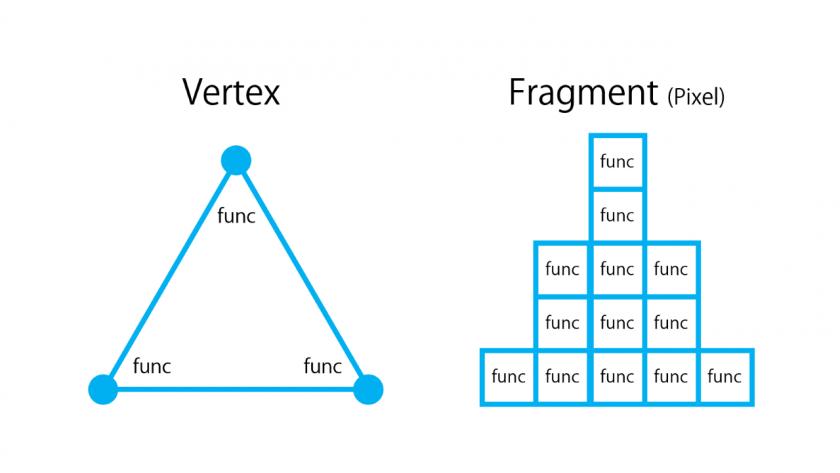VertexShader と FragmentShader のイメージ。
